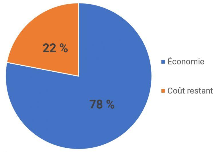 Graphique économie